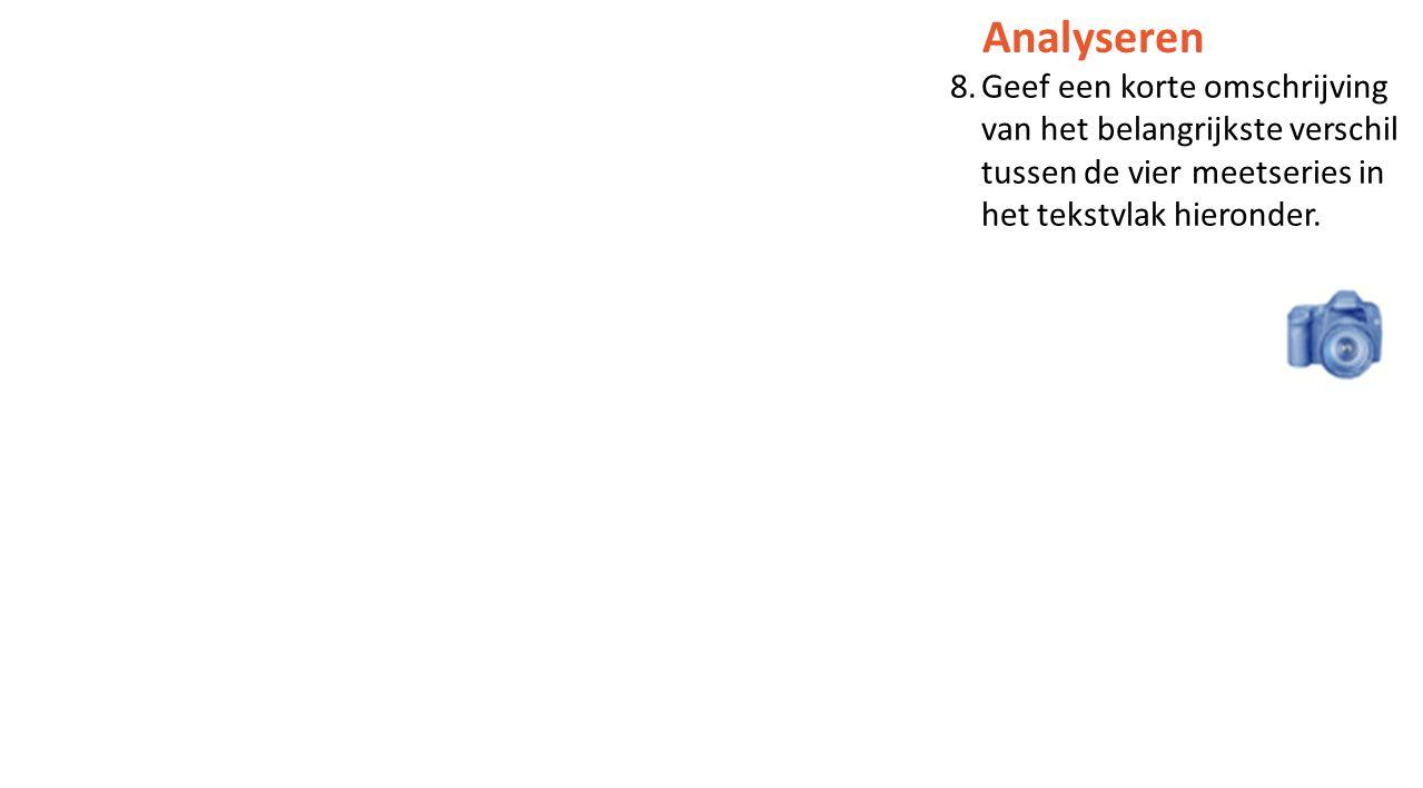 Analyseren 8.Geef een korte omschrijving van het belangrijkste verschil tussen de vier meetseries in het tekstvlak hieronder.