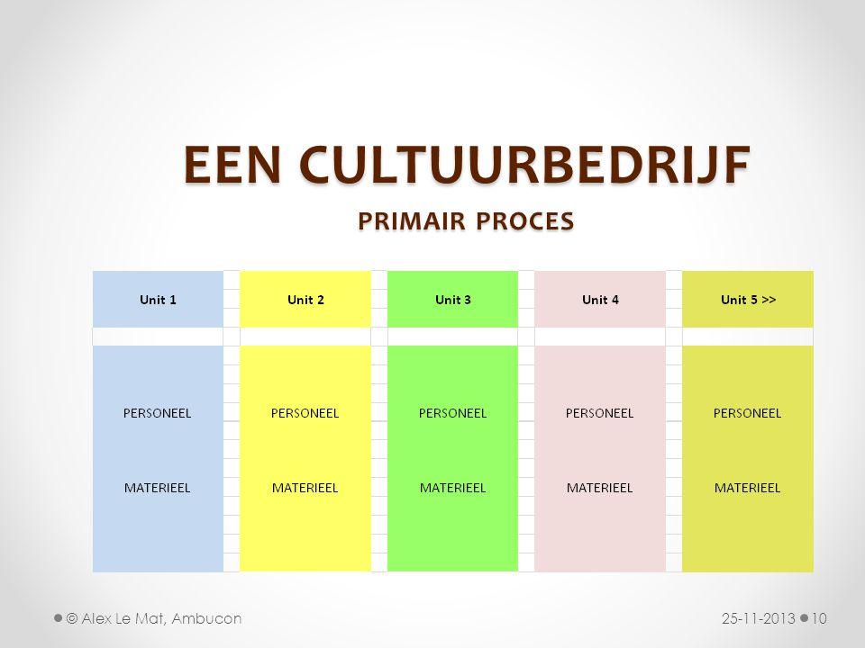 EEN CULTUURBEDRIJF PRIMAIR PROCES 25-11-201310© Alex Le Mat, Ambucon