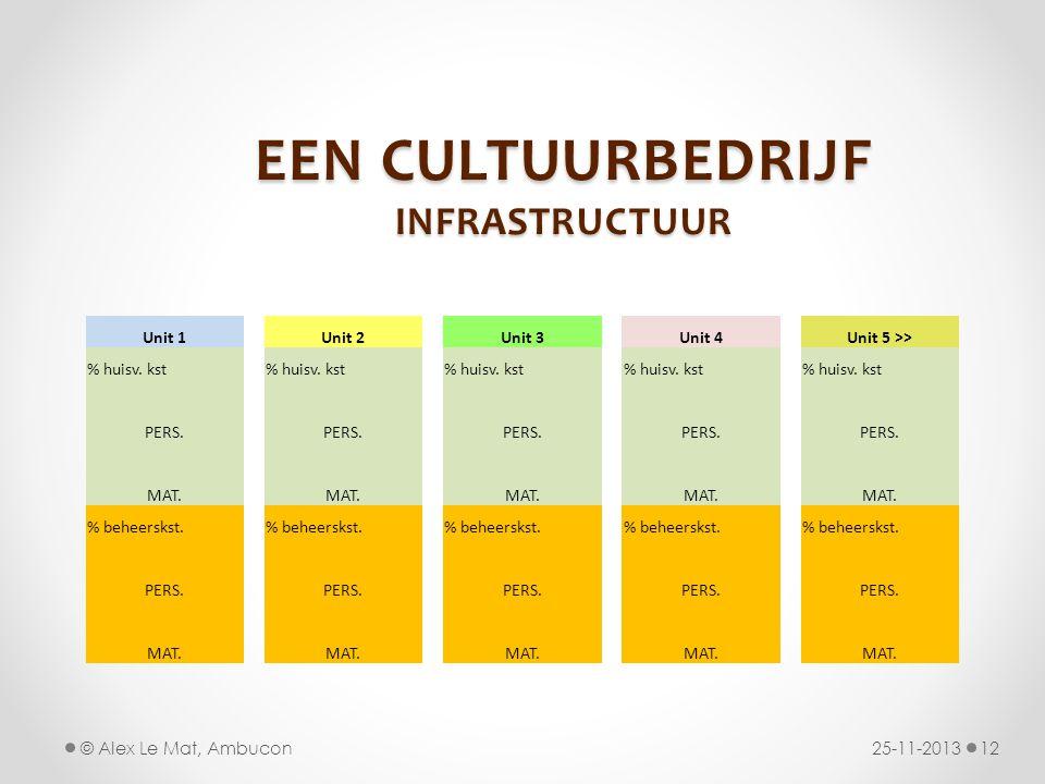 EEN CULTUURBEDRIJF INFRASTRUCTUUR 25-11-201312© Alex Le Mat, Ambucon Unit 1Unit 2Unit 3Unit 4Unit 5 >> % huisv. kst PERS. MAT. % beheerskst. PERS. MAT