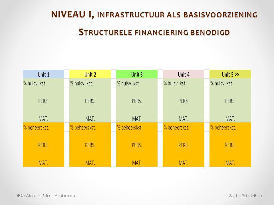 NIVEAU I, INFRASTRUCTUUR ALS BASISVOORZIENING S TRUCTURELE FINANCIERING BENODIGD 25-11-201315© Alex Le Mat, Ambucon