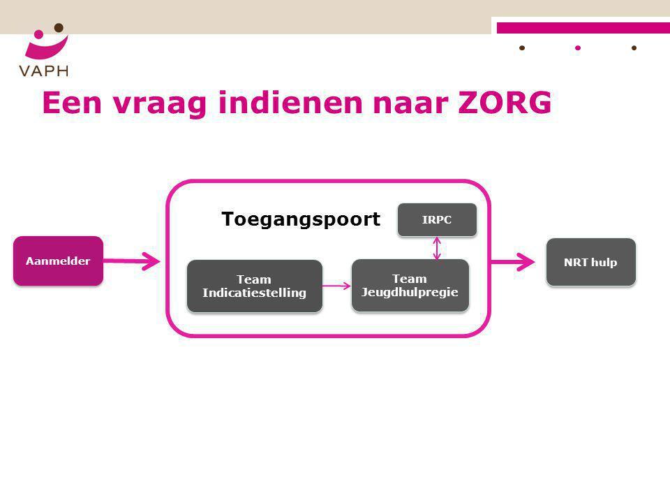 Een vraag indienen naar ZORG Toegangspoort Team Indicatiestelling Team Jeugdhulpregie IRPC Aanmelder NRT hulp