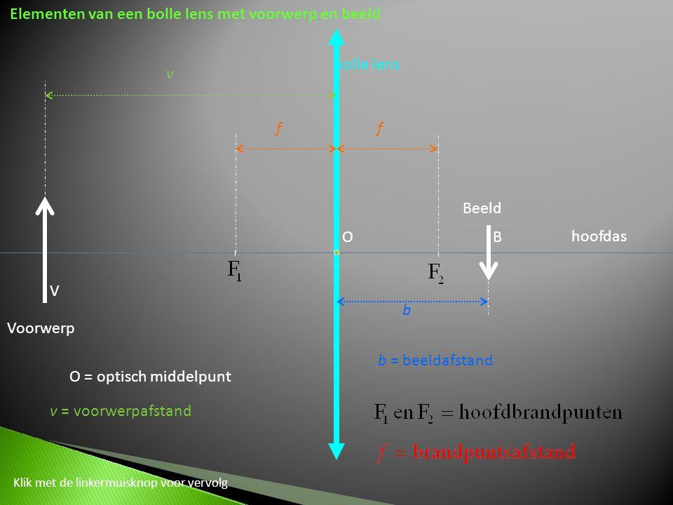 bolle lens Elementen van een bolle lens met voorwerp en beeld Voorwerp V ff O hoofdas v v = voorwerpafstand O = optisch middelpunt Klik met de linkermuisknop voor vervolg Beeld B b b = beeldafstand