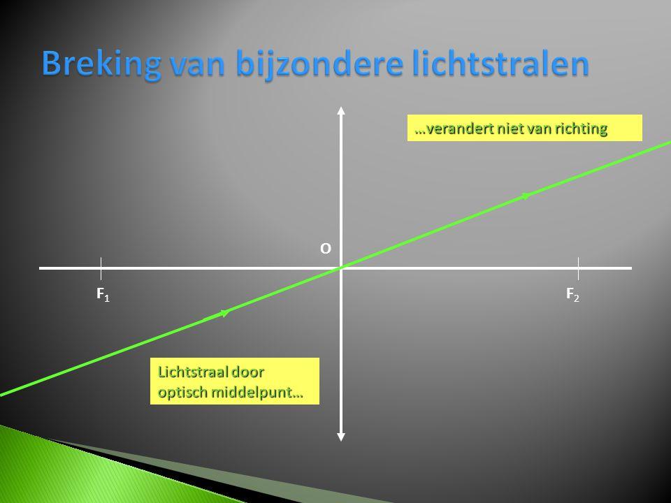 F1F1 F2F2 O …verandert niet van richting Lichtstraal door optisch middelpunt…
