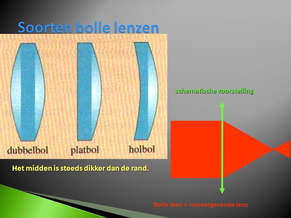 schematische voorstelling Bolle lens = convergerende lens Het midden is steeds dikker dan de rand.