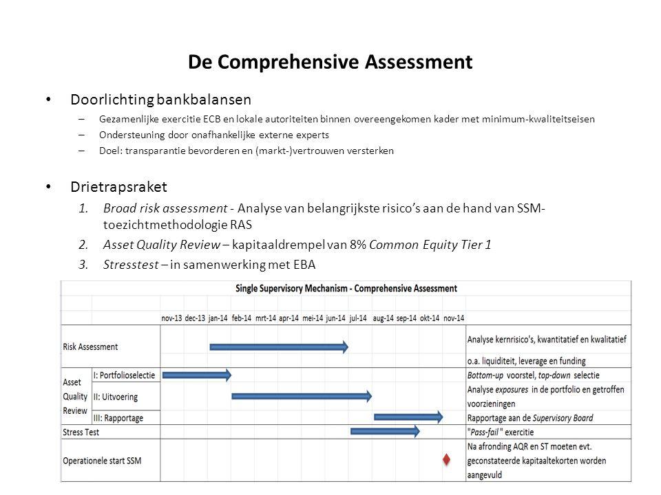 De Comprehensive Assessment • Doorlichting bankbalansen – Gezamenlijke exercitie ECB en lokale autoriteiten binnen overeengekomen kader met minimum-kw
