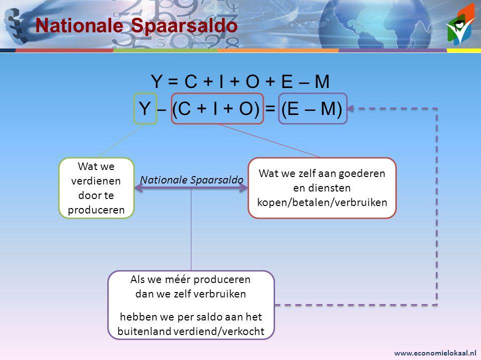 www.economielokaal.nl Nationale Spaarsaldo Y = C + I + O + E – M Y – (C + I + O) = (E – M) Wat we verdienen door te produceren Wat we zelf aan goederen en diensten kopen/betalen/verbruiken Als we méér produceren dan we zelf verbruiken hebben we per saldo aan het buitenland verdiend/verkocht Nationale Spaarsaldo