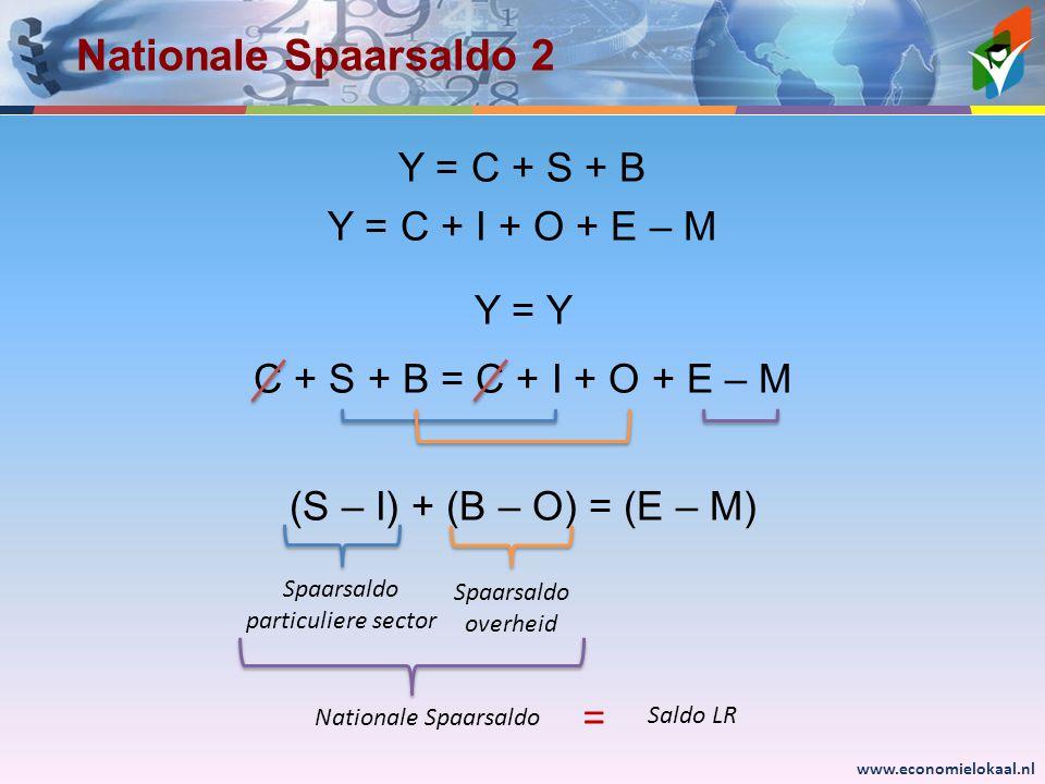 www.economielokaal.nl Nationale Spaarsaldo 2 Y = C + S + B Y = C + I + O + E – M Y = Y C + S + B = C + I + O + E – M (S – I) + (B – O) = (E – M) Nationale Spaarsaldo Spaarsaldo particuliere sector Spaarsaldo overheid Saldo LR =