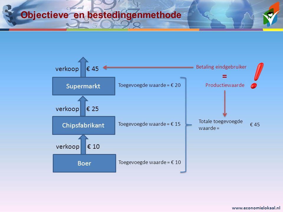 www.economielokaal.nl Objectieve en bestedingenmethode Boer Chipsfabrikant Supermarkt € 10 € 25 € 45verkoop Toegevoegde waarde = € 10 Toegevoegde waarde = € 15 Toegevoegde waarde = € 20 Totale toegevoegde waarde = € 45 Productiewaarde Betaling eindgebruiker