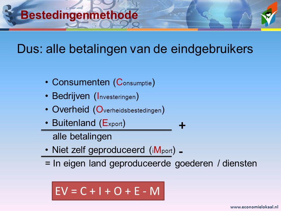 www.economielokaal.nl Bestedingenmethode Dus: alle betalingen van de eindgebruikers •Consumenten (C onsumptie ) •Bedrijven (I nvesteringen ) •Overheid (O verheidsbestedingen ) •Buitenland (E xport ) alle betalingen •Niet zelf geproduceerd ( i M port ) = In eigen land geproduceerde goederen / diensten + - EV = C + I + O + E - M