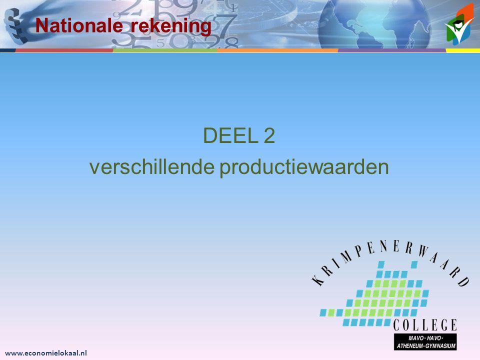 www.economielokaal.nl DEEL 2 verschillende productiewaarden Nationale rekening