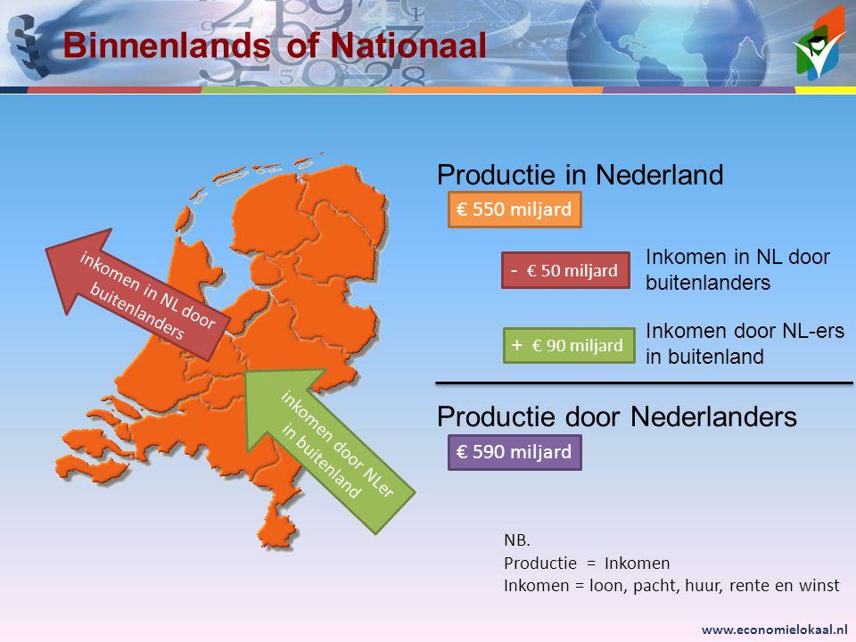www.economielokaal.nl Binnenlands of Nationaal Productie in Nederland Productie door Nederlanders Inkomen in NL door buitenlanders Inkomen door NL-ers in buitenland € 550 miljard € 590 miljard inkomen in NL door buitenlanders inkomen door NLer in buitenland - € 50 miljard + € 90 miljard NB.