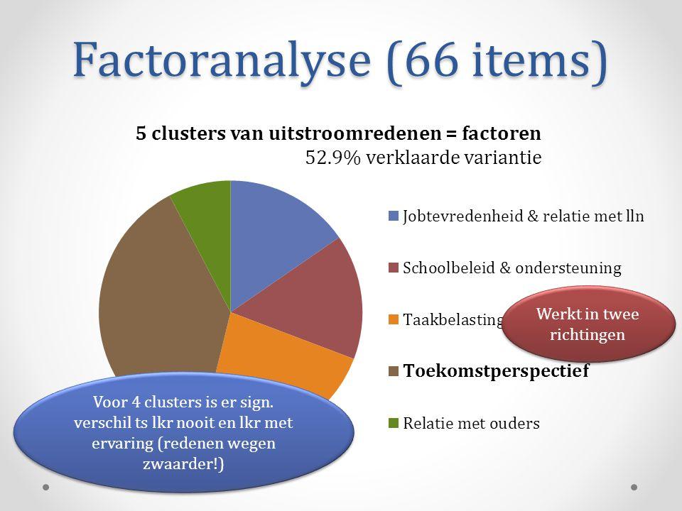 Factoranalyse (66 items) Voor 4 clusters is er sign. verschil ts lkr nooit en lkr met ervaring (redenen wegen zwaarder!) Werkt in twee richtingen