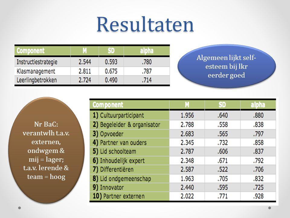Resultaten Algemeen lijkt self- esteem bij lkr eerder goed Nr BaC: verantwlh t.a.v. externen, ondwgem & mij = lager; t.a.v. lerende & team = hoog