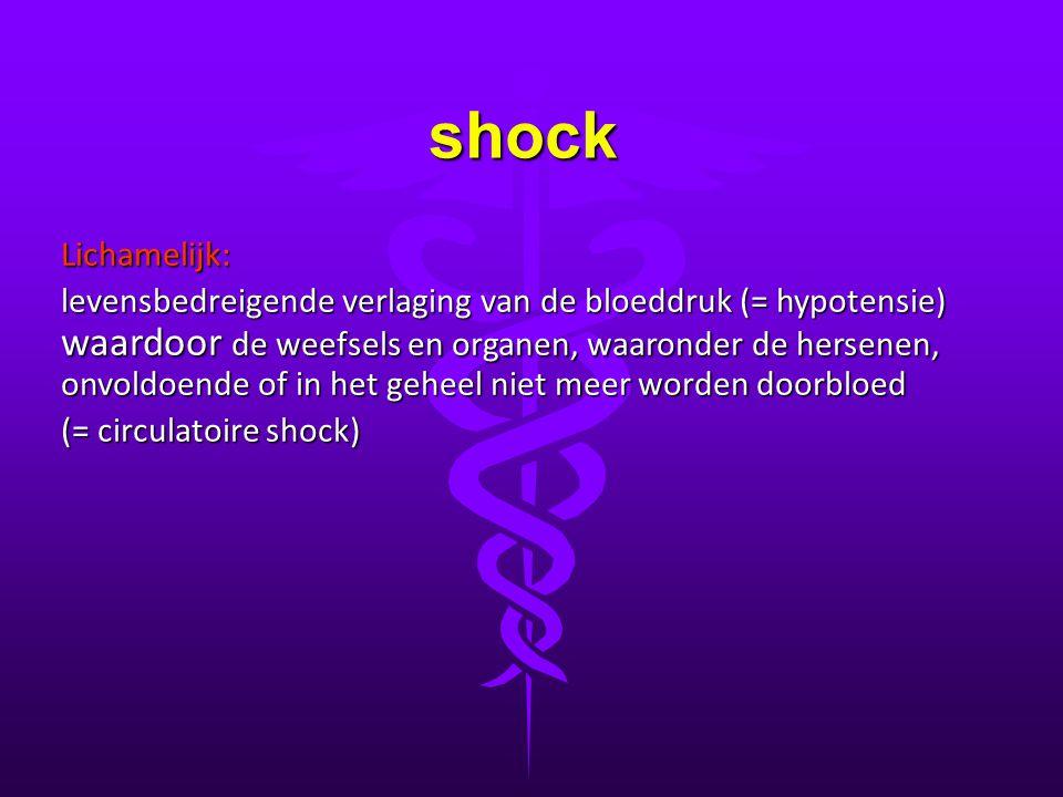 shock Lichamelijk: levensbedreigende verlaging van de bloeddruk (= hypotensie) waardoor de weefsels en organen, waaronder de hersenen, onvoldoende of