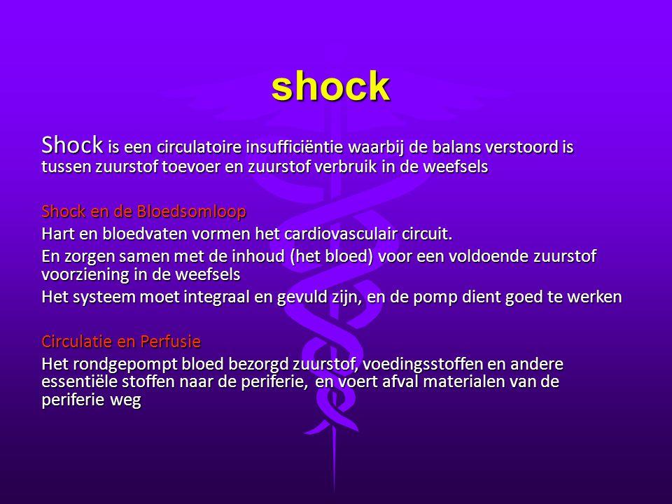 shock De Componenten van het systeem Het hart dient het bloed efficiënt rond te pompen Het bloed moet in zulk een staat en hoeveelheid aanwezig zijn dat het op de correcte manier als drager van de stoffen kan fungeren De bloedsomloop dient als systeem zijn integriteit te behouden om efficiënt te kunnen functioneren Indien één of meerdere van deze elementen uit balans is, en daardoor het systeem als geheel inadequaat wordt, spreekt men van shock De verschillende hoeken van waaruit het systeem aangevallen wordt, determineren de soorten shock De resulterende inadequaatheid van het systeem is soms het enige gemeenschappelijk element in de verschillende soorten shock