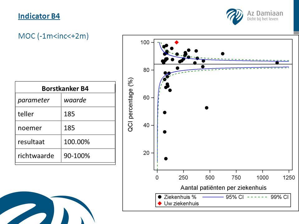 Indicator B4 MOC (-1m<inc<+2m)