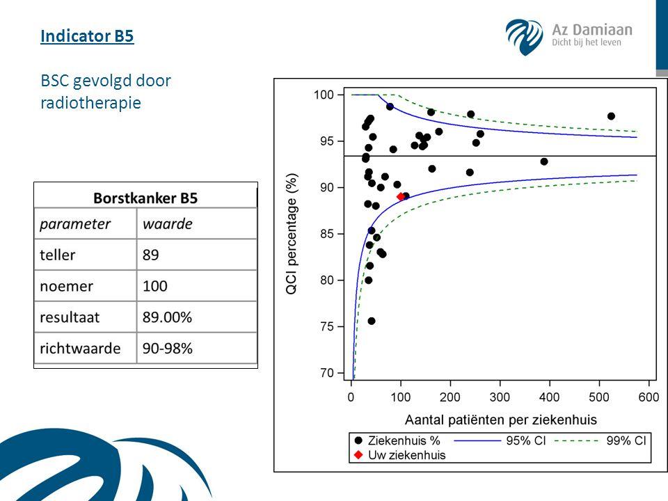 Indicator B5 BSC gevolgd door radiotherapie