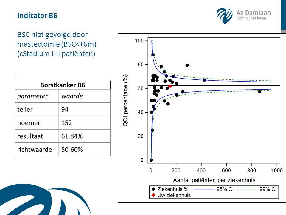Indicator B6 BSC niet gevolgd door mastectomie (BSC<+6m) (cStadium I-II patiënten)