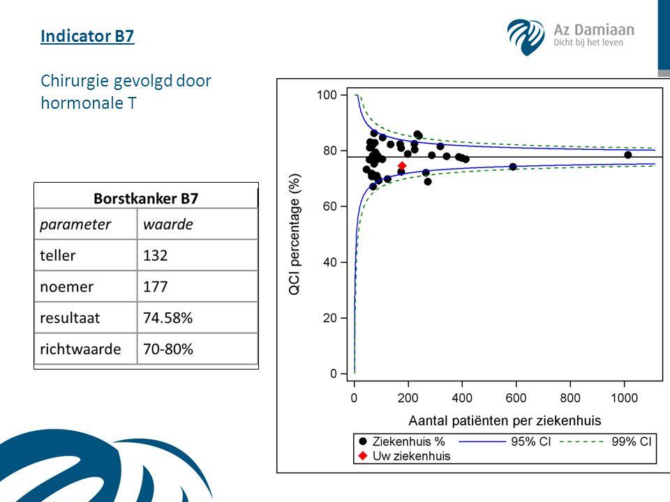 Indicator B7 Chirurgie gevolgd door hormonale T