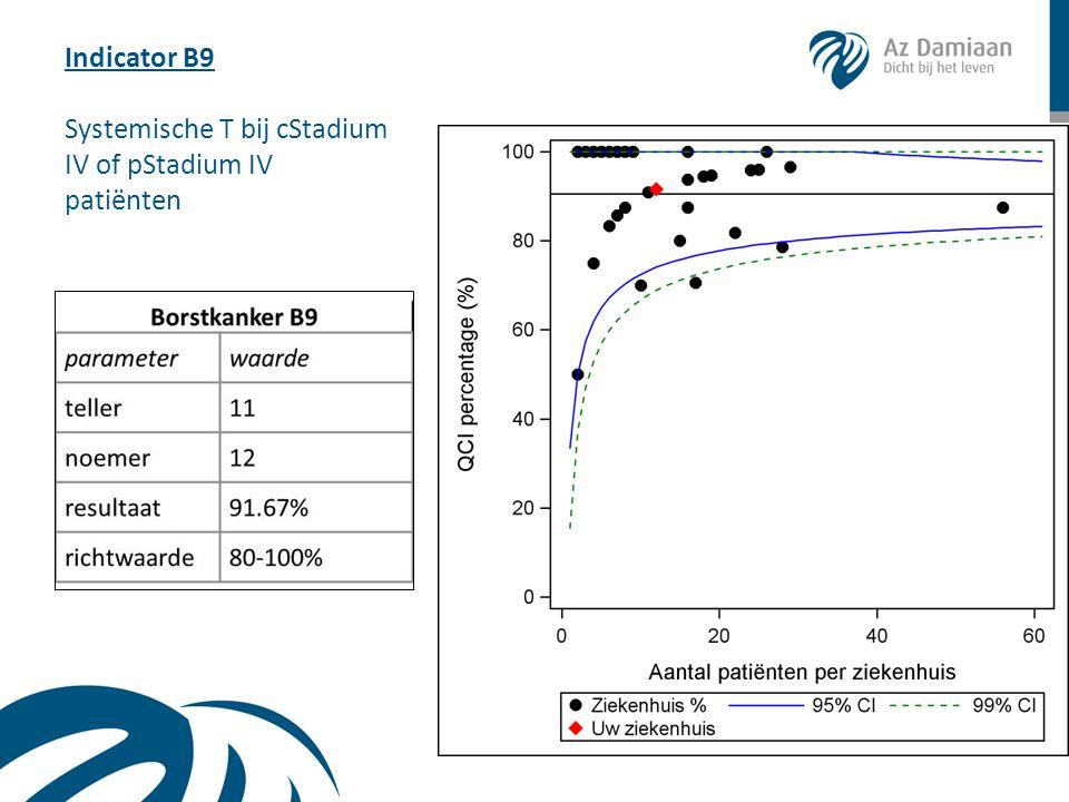 Indicator B9 Systemische T bij cStadium IV of pStadium IV patiënten