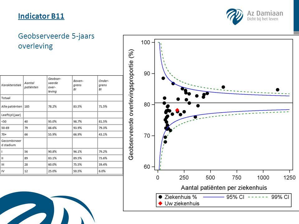 Indicator B11 Geobserveerde 5-jaars overleving
