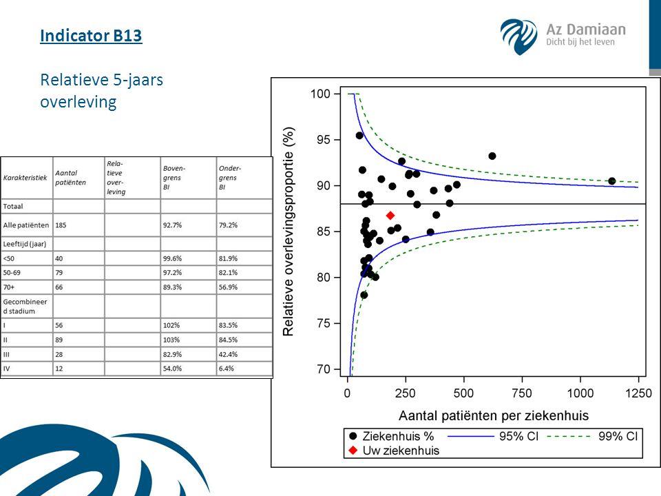 Indicator B13 Relatieve 5-jaars overleving