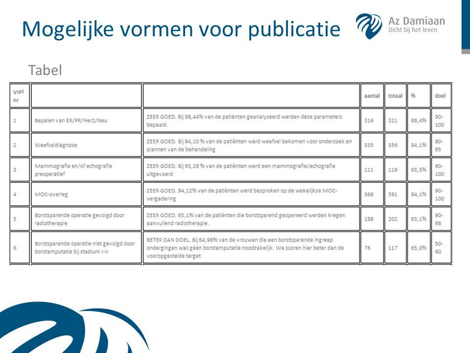 Mogelijke vormen voor publicatie Tabel