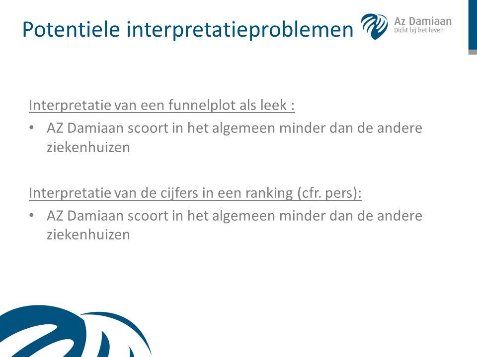 Interpretatie van een funnelplot als leek : • AZ Damiaan scoort in het algemeen minder dan de andere ziekenhuizen Interpretatie van de cijfers in een
