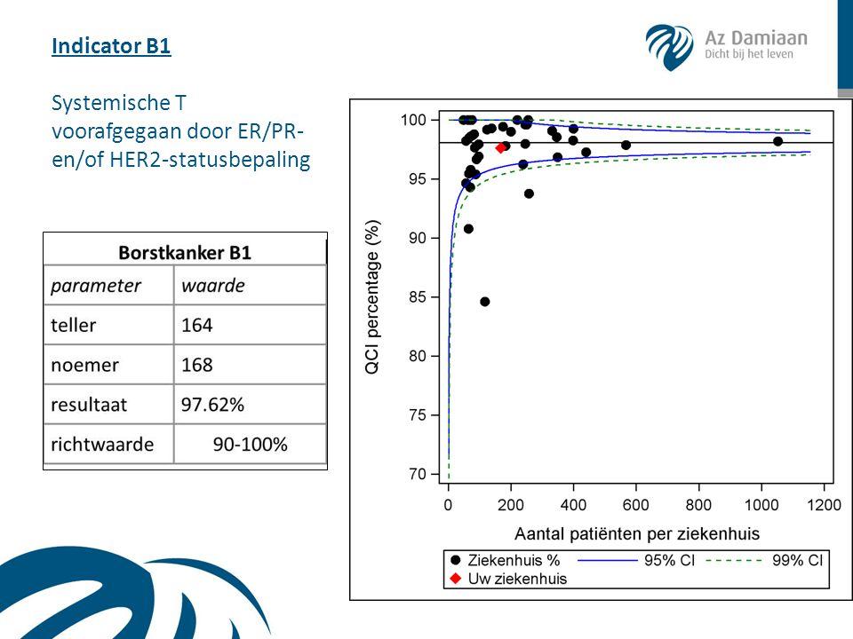Indicator B2 Cyto-/histo-bepaling vóór eerste chirurgie