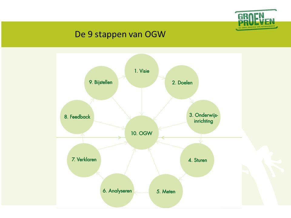 6 bouwstenen van OGW