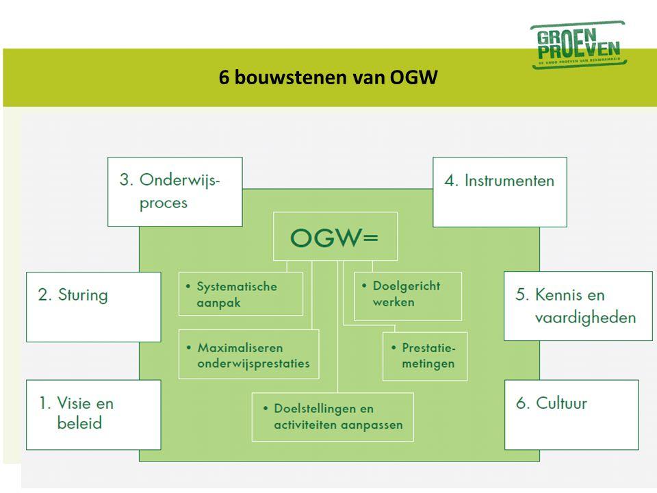 1.Visie en beleid OGW •Wat is onze visie op goed onderwijs.