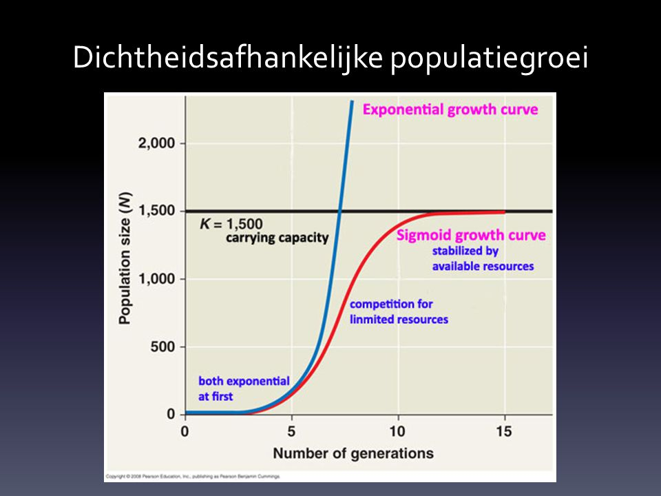 Dichtheidsafhankelijke populatiegroei
