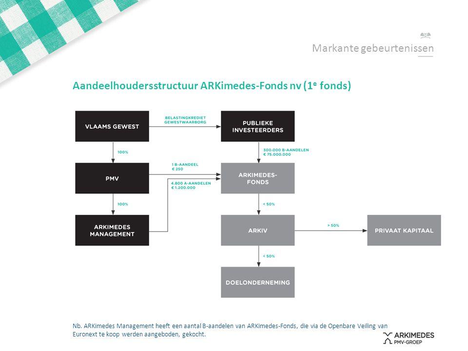 Aandeelhoudersstructuur ARKimedes-Fonds nv (1 e fonds) Nb. ARKimedes Management heeft een aantal B-aandelen van ARKimedes-Fonds, die via de Openbare V