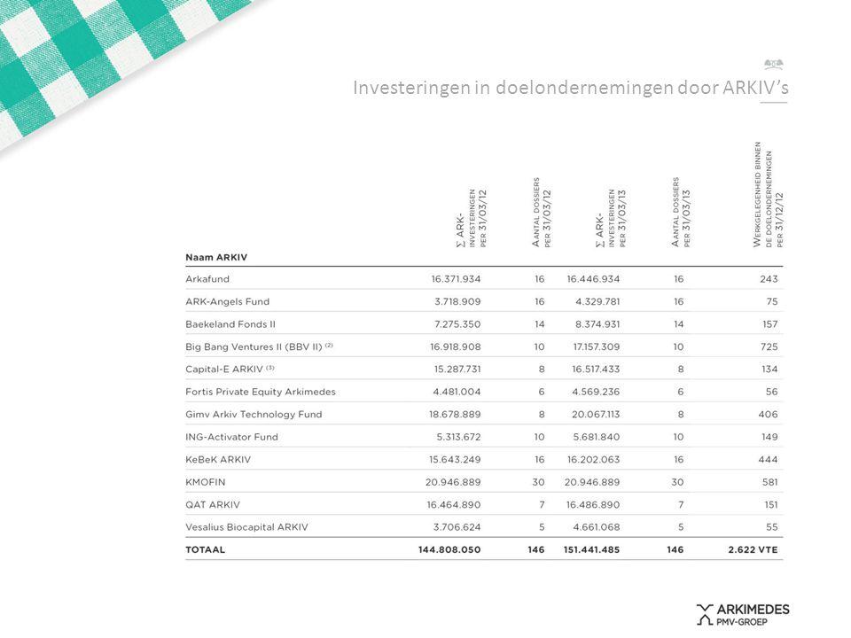 Investeringen in doelondernemingen volgens sector
