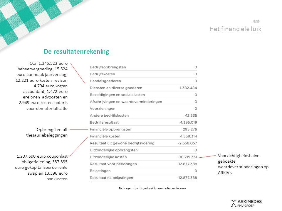 Het financiële luik Bedragen zijn uitgedrukt in eenheden en in euro De resultatenrekening O.a. 1.345.523 euro beheervergoeding, 15.524 euro aanmaak ja