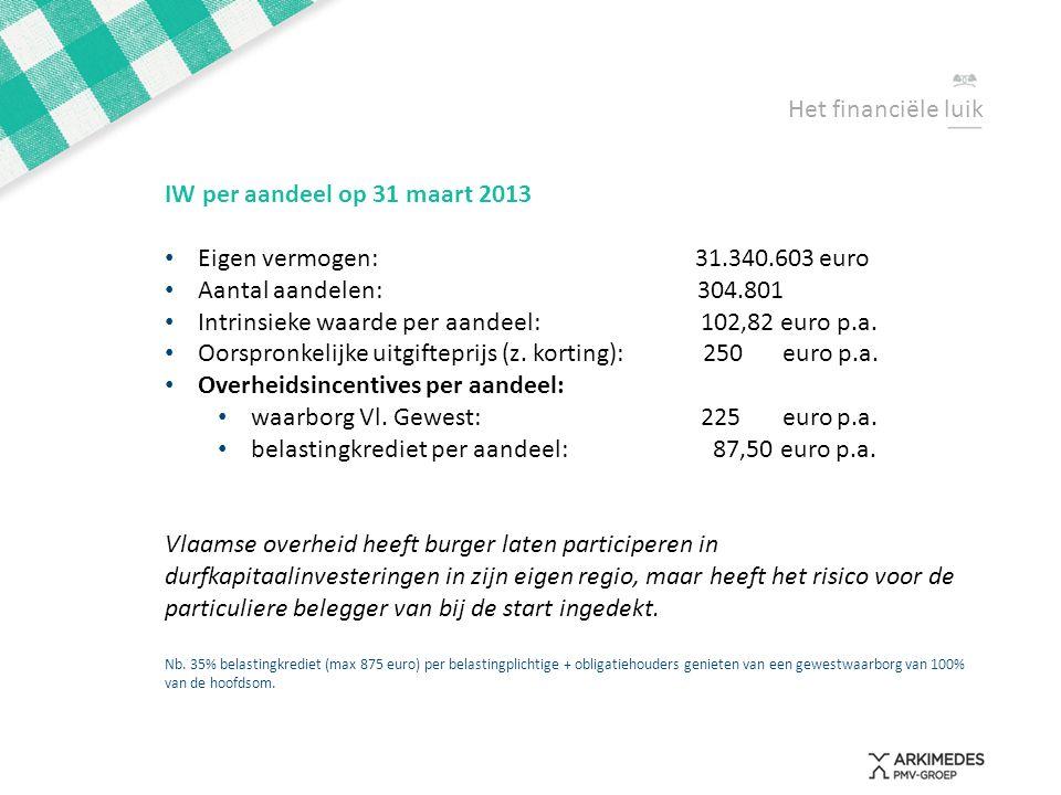 Het financiële luik IW per aandeel op 31 maart 2013 • Eigen vermogen:31.340.603 euro • Aantal aandelen: 304.801 • Intrinsieke waarde per aandeel: 102,