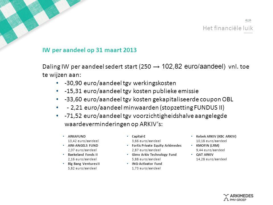 Het financiële luik IW per aandeel op 31 maart 2013 Daling IW per aandeel sedert start (250 → 102,82 euro/aandeel) vnl. toe te wijzen aan: • -30,90 eu
