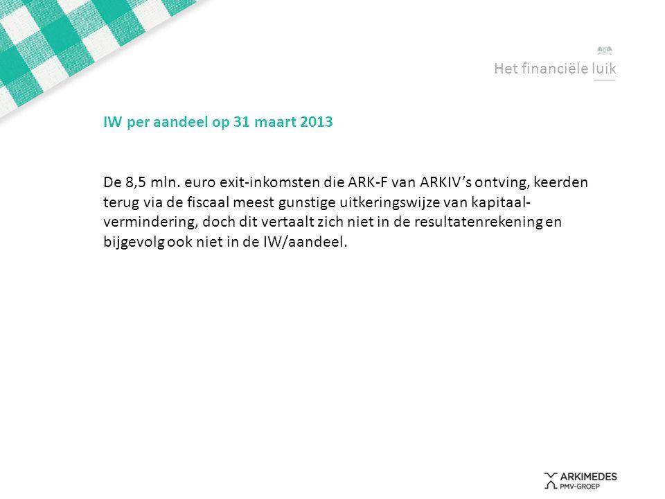 Het financiële luik IW per aandeel op 31 maart 2013 De 8,5 mln. euro exit-inkomsten die ARK-F van ARKIV's ontving, keerden terug via de fiscaal meest