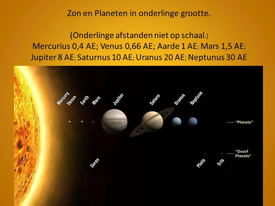 Zon en Planeten in onderlinge grootte. (Onderlinge afstanden niet op schaal.) Mercurius 0,4 AE; Venus 0,66 AE; Aarde 1 AE ; Mars 1,5 AE ; Jupiter 8 AE