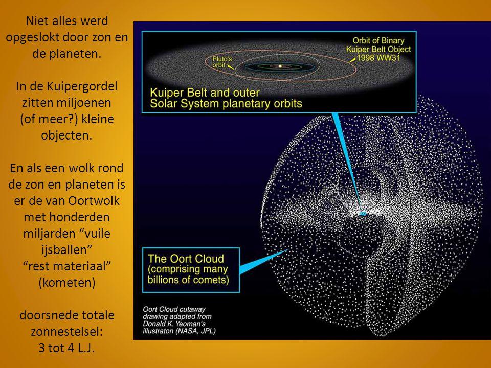 Niet alles werd opgeslokt door zon en de planeten. In de Kuipergordel zitten miljoenen (of meer?) kleine objecten. En als een wolk rond de zon en plan