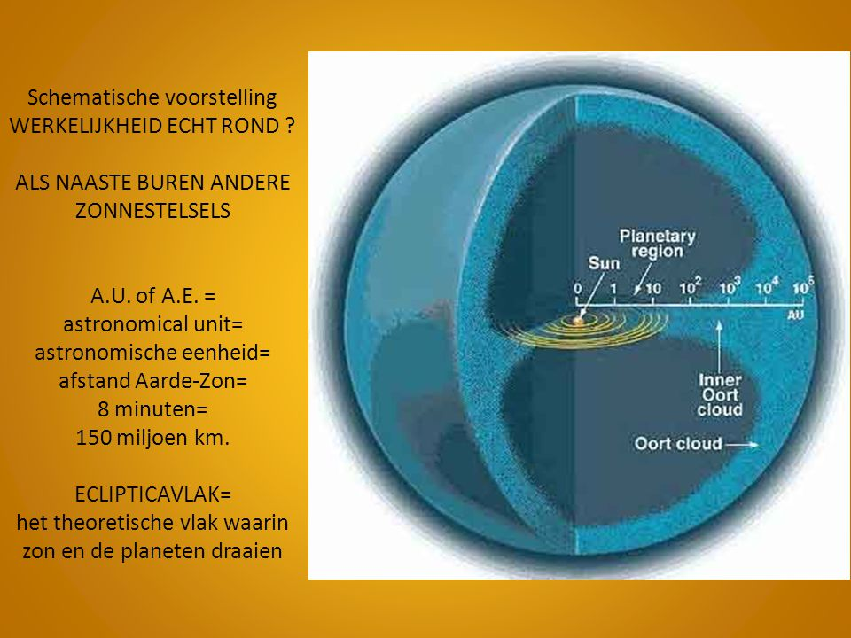 Schematische voorstelling WERKELIJKHEID ECHT ROND ? ALS NAASTE BUREN ANDERE ZONNESTELSELS A.U. of A.E. = astronomical unit= astronomische eenheid= afs