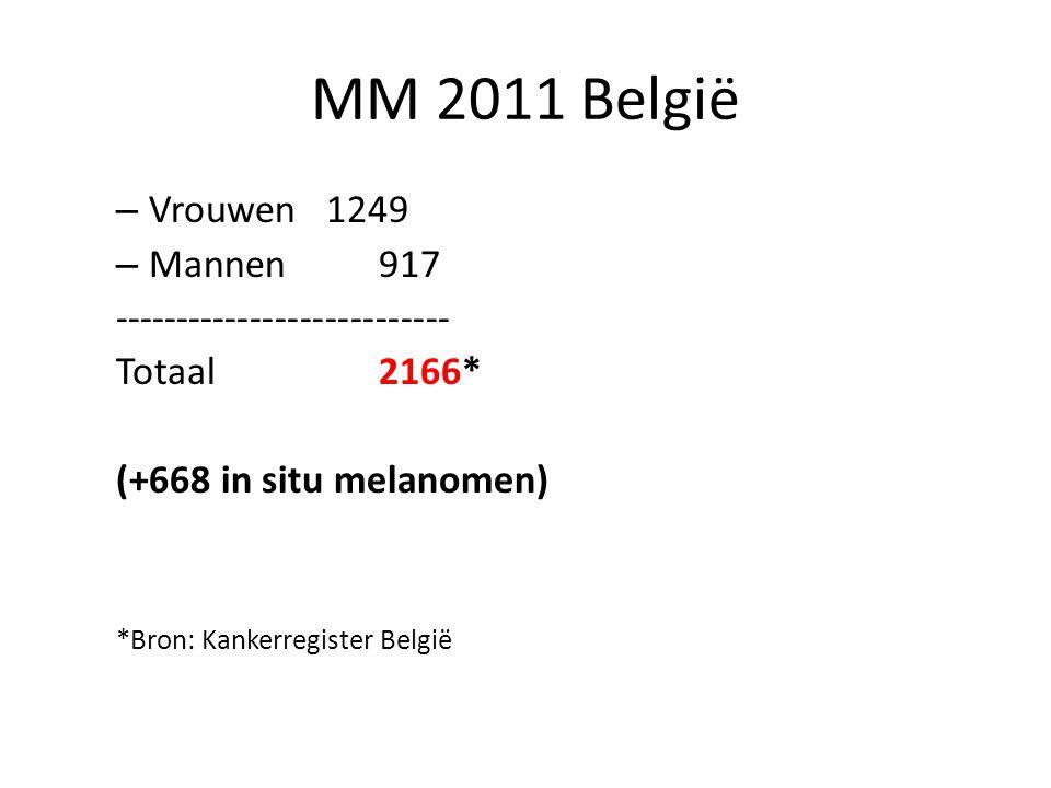 – Vrouwen 1249 – Mannen 917 --------------------------- Totaal2166* (+668 in situ melanomen) *Bron: Kankerregister België MM 2011 België