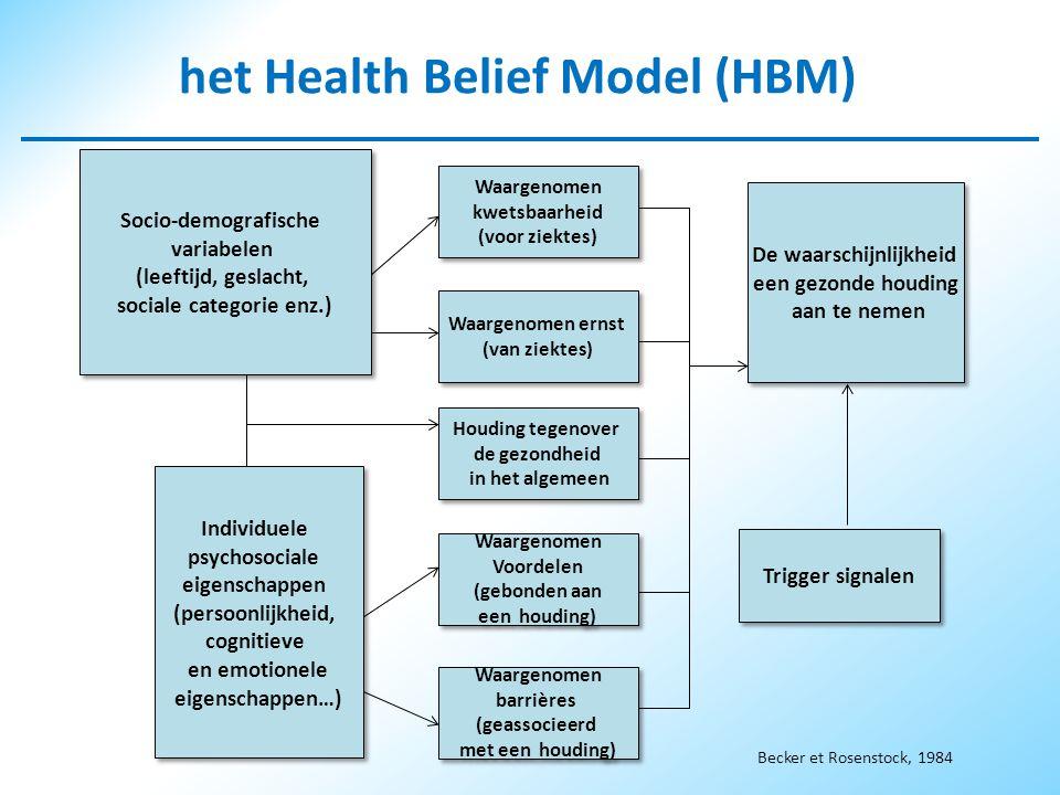 Individuele psychosociale eigenschappen (persoonlijkheid, cognitieve en emotionele eigenschappen…) Individuele psychosociale eigenschappen (persoonlijkheid, cognitieve en emotionele eigenschappen…) Waargenomen kwetsbaarheid (voor ziektes) Waargenomen kwetsbaarheid (voor ziektes) Waargenomen ernst (van ziektes) Waargenomen ernst (van ziektes) Houding tegenover de gezondheid in het algemeen Houding tegenover de gezondheid in het algemeen Waargenomen Voordelen (gebonden aan een houding) Waargenomen Voordelen (gebonden aan een houding) Waargenomen barrières (geassocieerd met een houding) Waargenomen barrières (geassocieerd met een houding) De waarschijnlijkheid een gezonde houding aan te nemen De waarschijnlijkheid een gezonde houding aan te nemen Trigger signalen Socio-demografische variabelen (leeftijd, geslacht, sociale categorie enz.) Socio-demografische variabelen (leeftijd, geslacht, sociale categorie enz.) het Health Belief Model (HBM) Becker et Rosenstock, 1984
