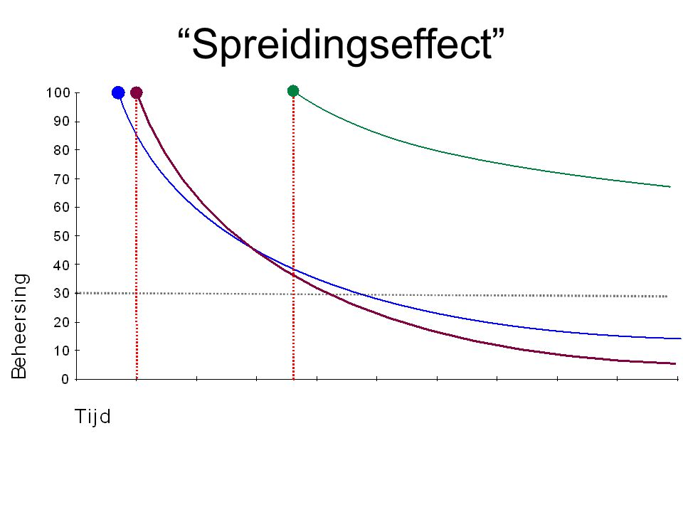 """Spreidingseffect"""