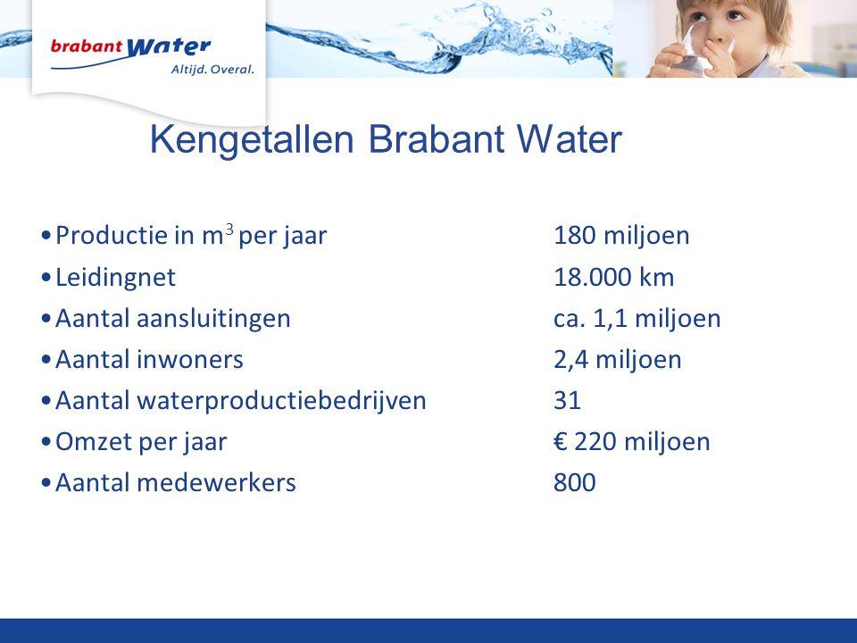 Kengetallen Brabant Water •Productie in m 3 per jaar180 miljoen •Leidingnet18.000 km •Aantal aansluitingenca. 1,1 miljoen •Aantal inwoners2,4 miljoen