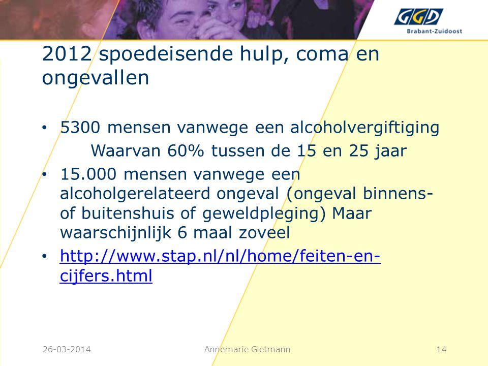 26-03-2014Annemarie Gietmann14 2012 spoedeisende hulp, coma en ongevallen • 5300 mensen vanwege een alcoholvergiftiging Waarvan 60% tussen de 15 en 25