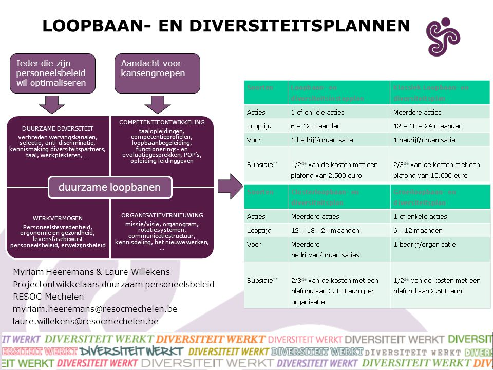 LOOPBAAN- EN DIVERSITEITSPLANNEN DUURZAME DIVERSITEIT verbreden wervingskanalen, selectie, anti- discriminatie, kennismaking diversiteitspartners, taa