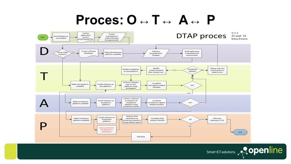 Proces: O ↔ T ↔ A ↔ P