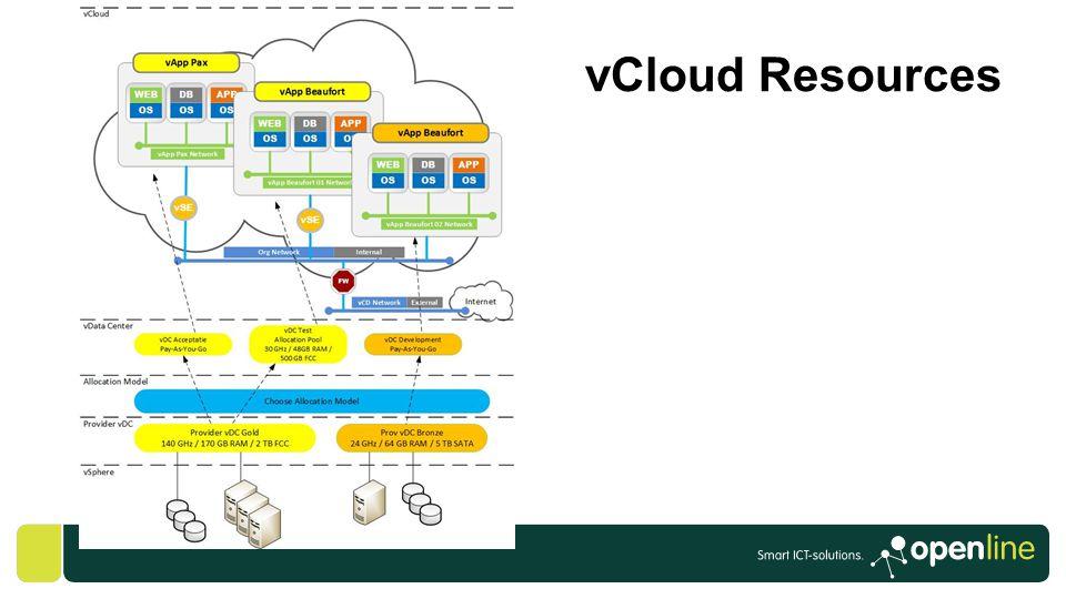 vCloud Resources