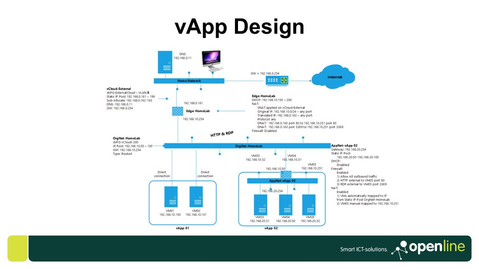 vApp Design